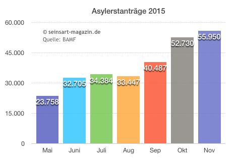 seinsart | Anzahl Asylanträge 2015
