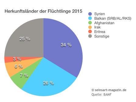 seinsart | Herkunft der Flüchtlinge 2015