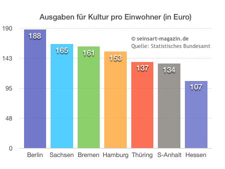 seinsart | Ausgaben für Kultur in Deutschland