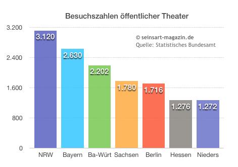 seinsart | Theaterbesuche in Deutschland